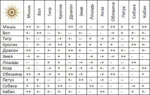 Таблица. Астрология