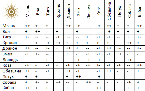 Секс гороскоп совместимости знаков зодиаков