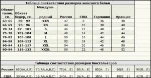Соответствие размеров бюстгальтера разных стран